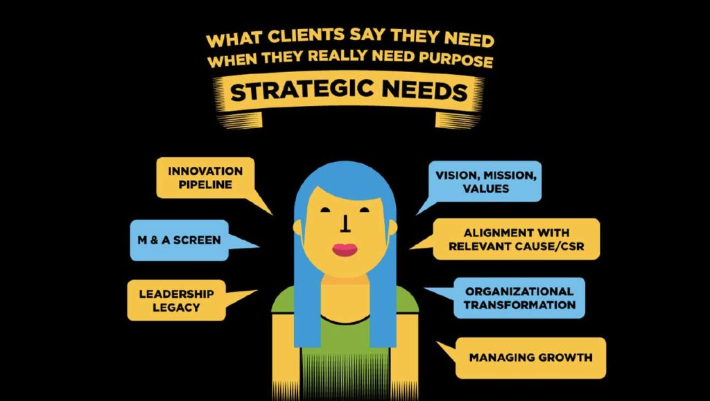 BrightHouse, a global ideation purpose consultancy: What Clients Say They Need When They Really Need Purpose